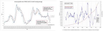 True Money Supply Chart Acting Man Blog Gbeb Death Watch Talkmarkets Page 2