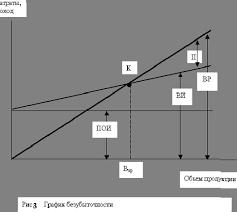 Курсовая работа Издержки в производстве График безубыточности в различных его модификациях широко используется в современной экономике Несомненным преимуществом этого метода является то