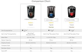Keurig Model Comparison Chart The Right Way To Offer Product Comparison Tools Good To Seo