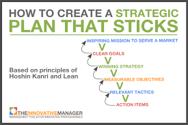 strategic plan outline template how to create a strategic plan that sticks and isnt forgotten