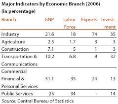 Economy Sectors Of The Israeli Economy