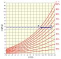 Calcul humidité relative de l air