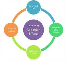 negative effects of internet   internet addiction