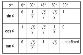 Sin Cos Tan Chart Pdf Pin By John Bailey On Maths Maths Solutions Trigonometry