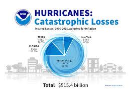 Hurricane Costs