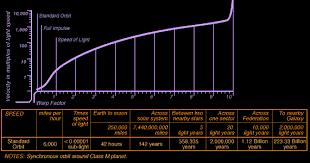 Star Trek Warp Speed Chart Warp Speed Chart