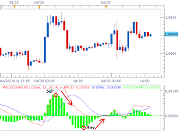 Macd Chart Analysis A Quicker Trade Signal Using Macds Histogram