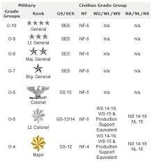 Military Rank Equivalents Chart 16 Detailed Usmc Pay Grade