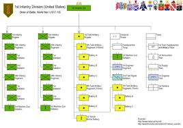 1st Infantry Division United States Wikipedia