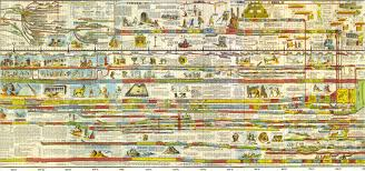 The Wall Chart Of World History Book Visualizing The Fragmented Politics Of Israel Storybench