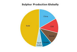 Mek Price Chart Sulfur 2019 World Market Review And Forecast To 2028