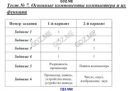 ГДЗ контрольные работы по информатике класс Масленикова Всемирная паутина Тест 4 Представление информации Тест 5 Двоичное кодирование Тест 6 Измерение информации Итоговая контрольная работа за 7 класс