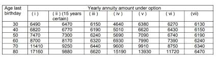 Lic Jeevan Shanti Chart Lic Jeevan Shanti Pension Plan Vs Jeevan Akshay Vs Jeevan