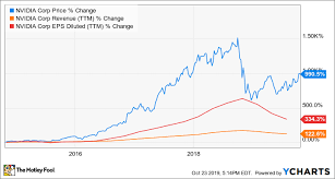 Stock Market Charts You Never Saw 11 Reasons To Buy Nvidia Stock And Never Sell The Motley Fool