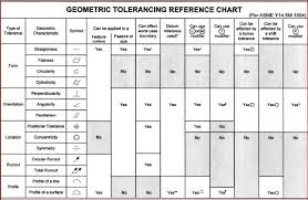 Geometric Tolerancing Reference Chart Effect Of Tertiary Datum On Position Tolerance 3d