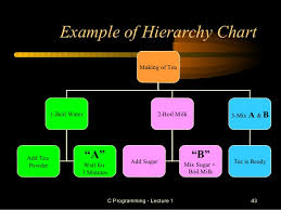 Hierarchy Chart In Programming Programing Fundamental