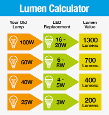 Lumens Vs Watts Chart Watts Vs Lumens Ahuva Lighting