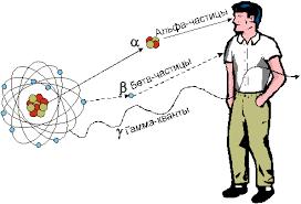 Типы радиоактивных излучений Реферат страница  Типы радиоактивных излучений