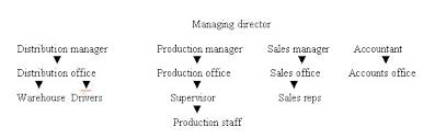 legal forms of business types of organisation business studies and  business structure and organisation