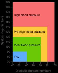 Healthy Blood Pressure Chart High Blood Pressure Chart By Age Fresh Blood Pressure Chart And 5