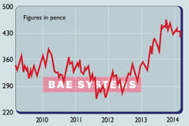 Bae Systems The Champ Is On The Ropes Moneyweek