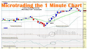 Bollinger Bands 5 Minute Chart Microtrading The 1 Minute Chart Youtube