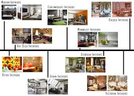 Interior Interior Interior Design Styles List Of Design Styles Contemporary  Home Decorating Styles List