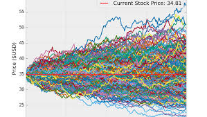 Monte Carlo Simulations Of Future Stock Prices In Python
