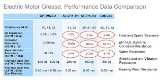 Food Viscosity Chart Understanding The Basics Of Food Grade Grease Selection