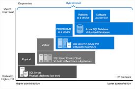 Iaas Vs Paas Sql Paas Database Vs Sql Server In The Cloud On Vms Iaas