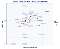 Nfl Coaches Play Chart Stats Articles Nfl Football Operations