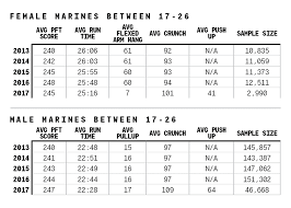 Marine Pft Scores 2019