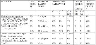 36 Surprising Lic Agent Commission Chart 2019 Pdf