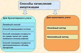 Счет Амортизация нематериальных активов pdf Методы начисления амортизации online buhuchet ru Способ амортизации НМА определяется и отражается в