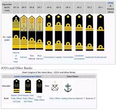 What Are The Ranks In The Indian Navy Quora