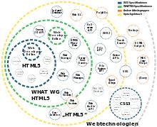 HTML5 – Wikipedia