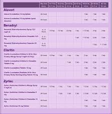 Dosage Chart Based On Age Weight For Alavert Benadryl