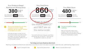 Sat Essay Score Chart Genuine Psat To Sat Score Conversion Chart Planning With
