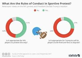 Nfl Chart 2017 Chart What Are The Rules Of Conduct In Sportive Protest