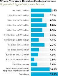 Wake Tech Salary Chart 2013 Net Developer Salary Survey Visual Studio Magazine
