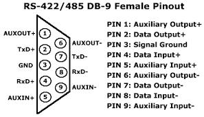 rs 422 pin diagram rs image wiring diagram rs 232 communication pinout rs image about wiring diagram on rs 422 pin diagram