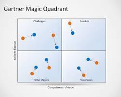 Magic Quadrant Chart Free Gartner Magic Quadrant Template For Powerpoint