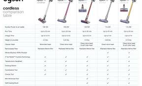 Sebo Vacuum Comparison Chart Shark Vacuum Ratings Senspa Club