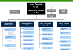 Ice Staff Chart Revitalization At S T Requires Further Review Catalyst