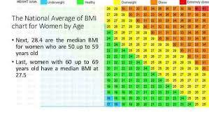 Women Bmi Chart Kozen Jasonkellyphoto Co