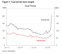 Coking Coal Price Chart Bloomberg Commodities