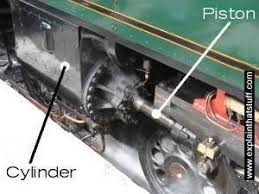 how do steam engines work who invented steam engines steam engine piston and cylinder