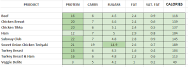 Subway Calories Chart Sandwich Nutrition Guide Subway