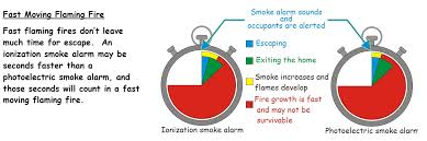 ionization vs photoelectric smoke alarms most smoke alarms are the ionization type