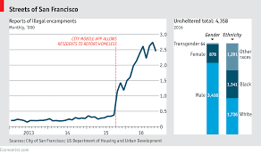 San Franciscos Tent Cities Daily Chart